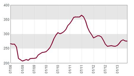 liv-ex-graph